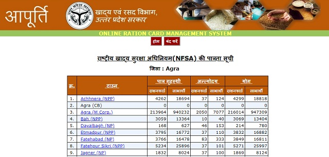 Ration Card List UP City Name Search