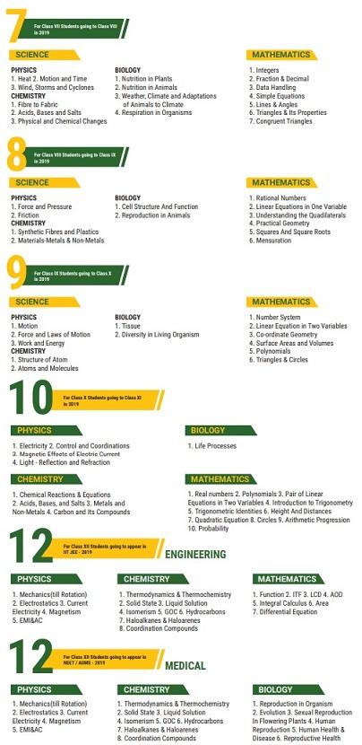 Syllabus For HPSP