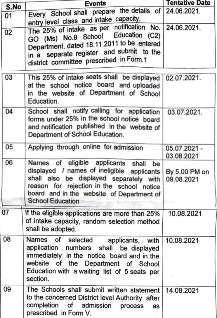RTE Tamil Nadu Admission 2021-22 Schedule